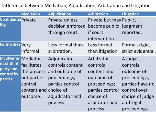 Chapter 5 conflict and dispute management - Difference entre conciliation et mediation ...
