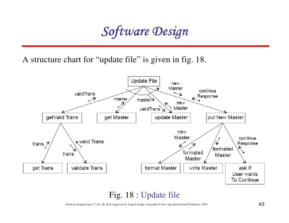 chapter  software design       software designa structure chart