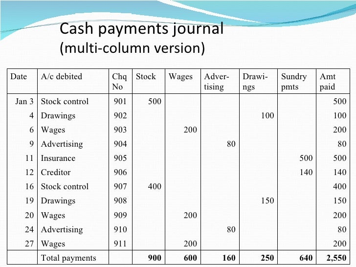 Chapter 5 Special Journals Cash Transactions Clc on Accounting Worksheet Example