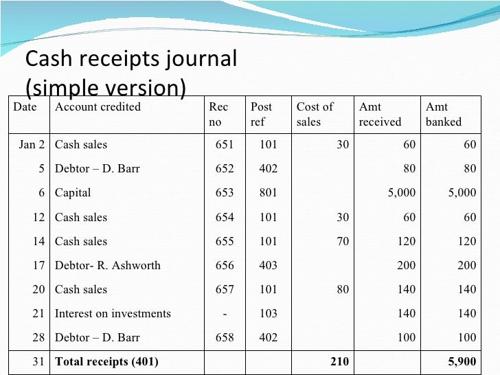 special journals Special journal meaning: a special journal (also known as a specialized journal) is useful in a manual accounting or bookkeeping system to reduce the tedious task of recording both the debit and credit general ledger account names and amounts in a general journal for example, one special journal is .