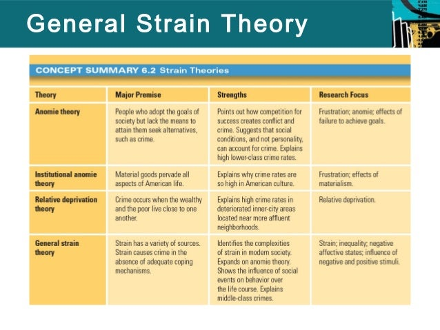 essays on strain theory The strain theory refers to the gaps between the goals that people have and the means they have to achieve those goals society has a set of values and goals accompanied by an acceptable way of meeting those goals not everyone, however, can reach these goals in acceptable ways robert merton.