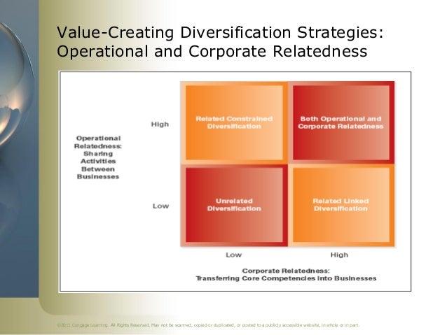 Darwin core diversified strategy