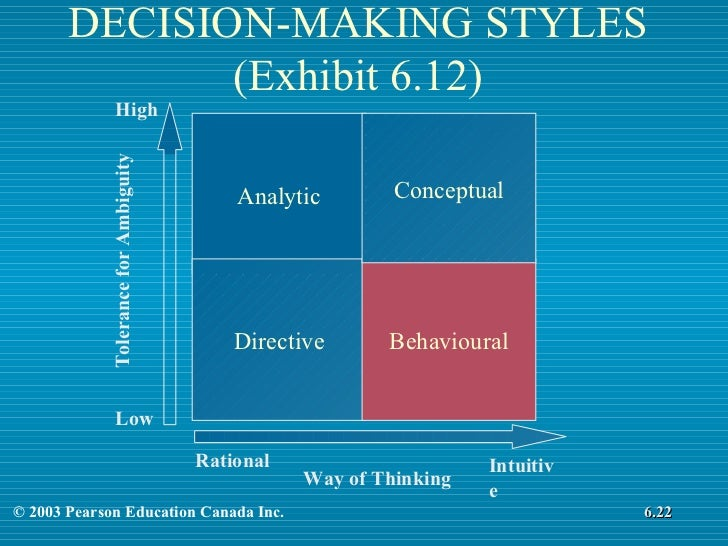 decision making style The guardian is the lowest-scoring brain style for their satisfaction in decision making it turns out that the sweet grandmotherly figure who is caring, protective, and pragmatic might not be so happy with the decisions she makes.