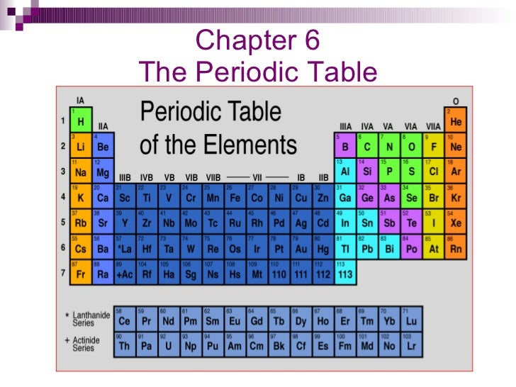 Chapter 6 Periodic Table