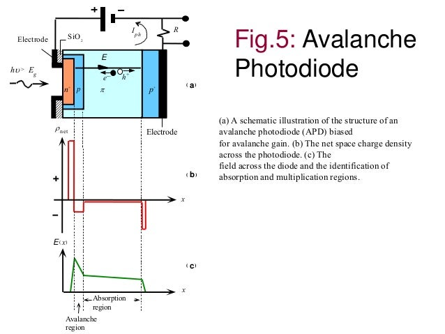 Avalanche Photodiode Circuit of an Avalanche Photodiode