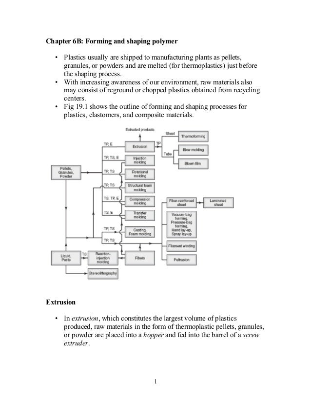Chapter 6B: Forming and shaping polymer  • Plastics usually are shipped to manufacturing plants as pellets,    granules, o...