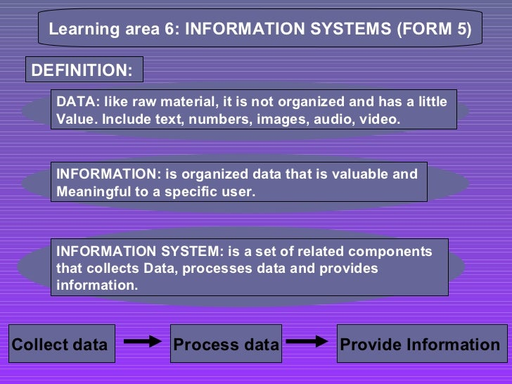 Learning area 6: INFORMATION SYSTEMS (FORM 5) DEFINITION:  DATA: like raw material, it is not organized and has a little  ...