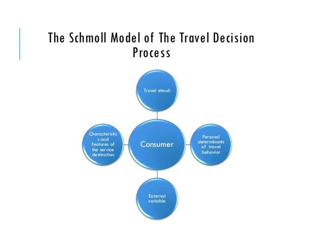 models of decision making essay