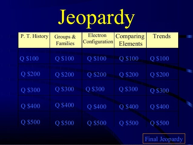 Jeopardy P. T. History  Groups & Families  Electron Configuration  Comparing Elements  Q $100  Q $100  Q $100  Q $100  Q $...