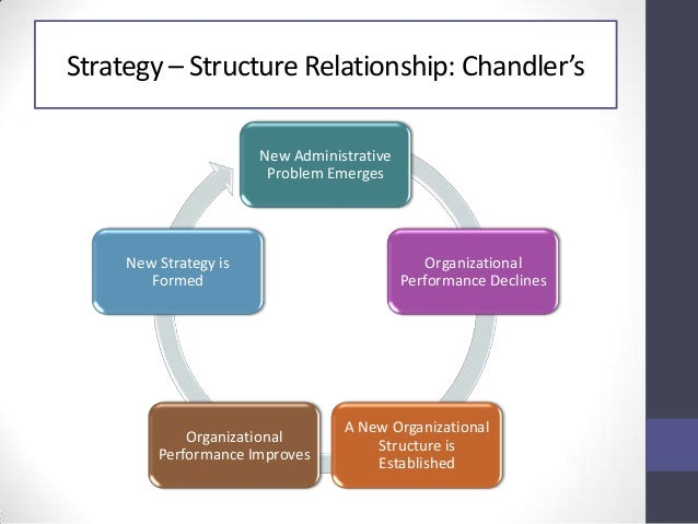 review of linking strategy to structure Request (pdf) | linking strategy, st | the current research was undertaken to present and test a framework of supply chain logistics integration that synthesizes current logistics thought with an established theory of organizational design the framework portrays performance as an outcome of appropriate alignment between strategy, struct.
