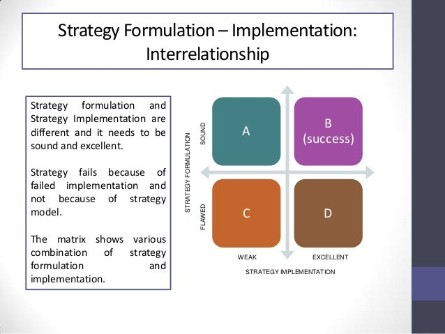 factors that may hinder the implementation of the strategy Implementation science and employer disability practices: embedding implementation  factors likely to facilitate or hinder  implementation strategy.