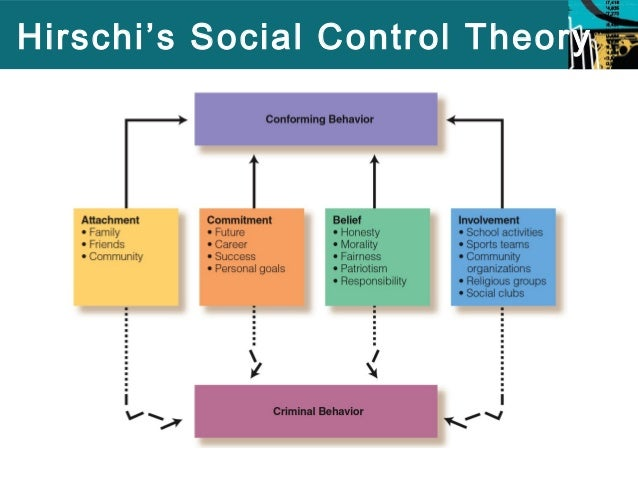 an analysis of the four social elements in the social bond theory by travis hirschi It was during this period that travis hirschi put forth his innovative rendering of   as such, social control theory posits that crime occurs when such bonds are  weakened  these four aspects of social control are thought to interact to   schools, parents, and youth violence: a multilevel, ecological analysis.
