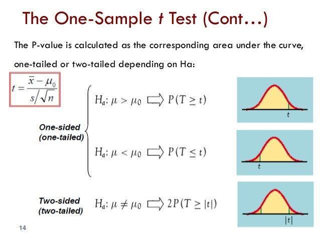 Hypothesis Tests - stattrekcom