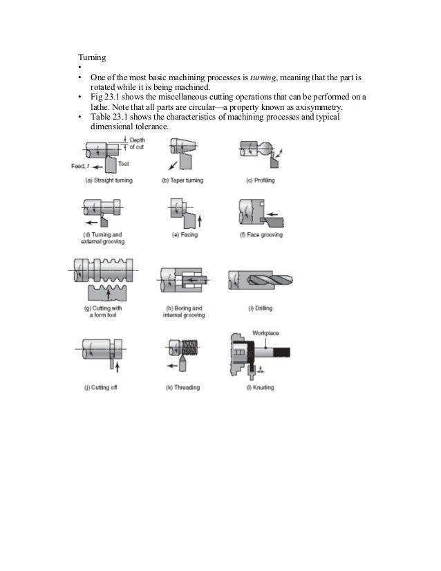 Chapter7b machining turning