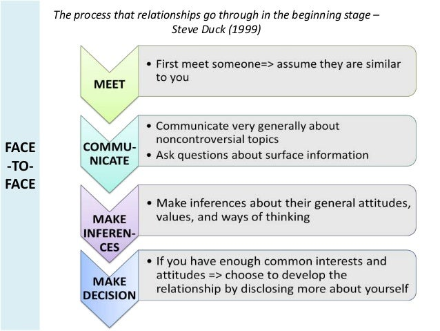 knapp and vangelisti relationship development definition