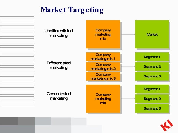 Chapter7 Market Segmentation Targeting Positioning