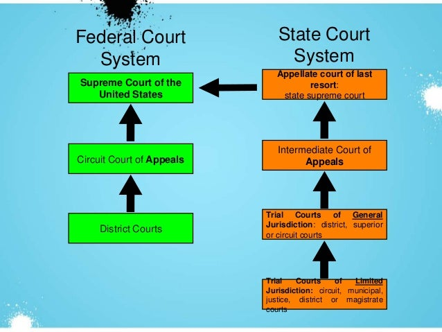 Difference Between State and Federal Courts