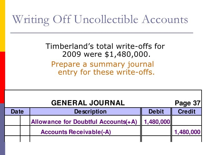 bad debt write off entry Unfortunately, sometimes people don't pay and you must write off the  the  journal entry records expense to the bad debt account with an.