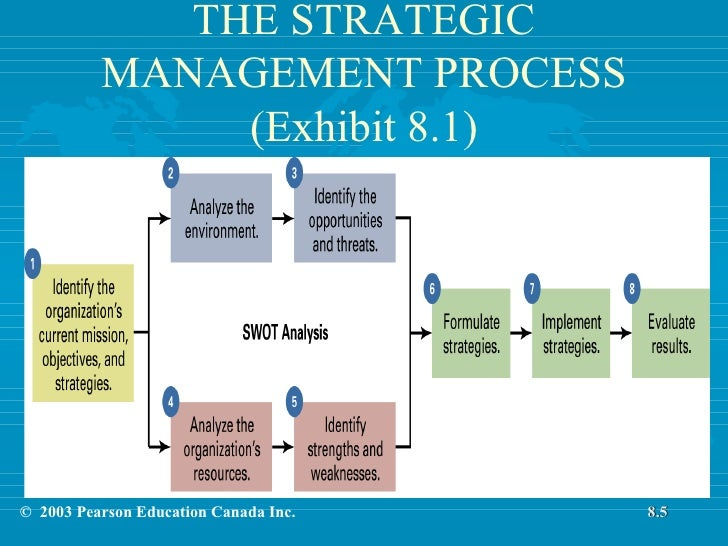vital strategic management processes Smart #project #management is the key to the stability of the whole #construction process 🏗️ click to tweet the role of a construction project manager a construction project manager is responsible for planning, coordinating, budgeting and supervising projects from the beginning to the end.