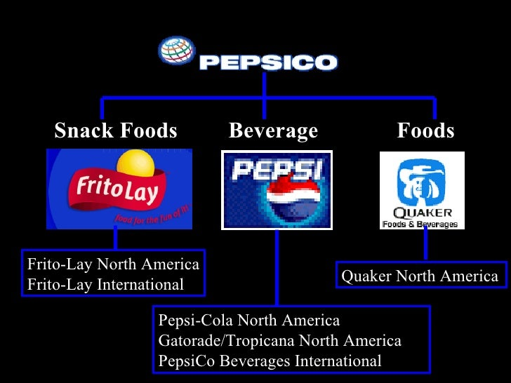 """bcg matrix of pepsi pakistan The matrix may be used to examine some of pepsico's brands  """"boston consulting group (bcg) is one of only two companies to make the."""