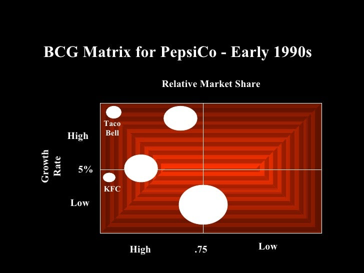 hewlett packard bcg matrix