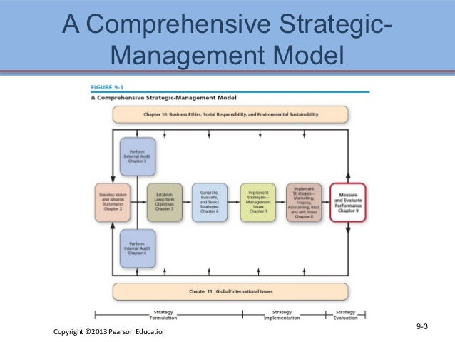 the comparative paper and the strategic management models An approach to strategic situation analysis: using models as analytical tools paper as a method of progressing from strategic situation analysis to competitive advantage there are other strategic management models that can be used to assess the attractiveness and.