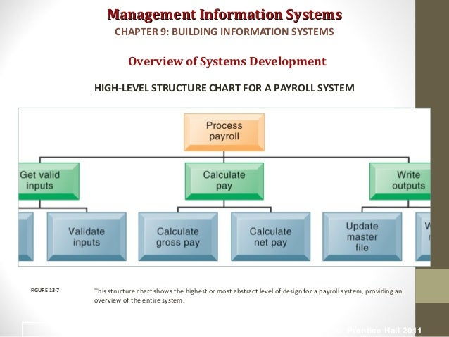management information system chapter 9 tutorial 9 18 what is system analysis and design this set of rules defines the procedures for the system to chapter 1 management information systems 10.