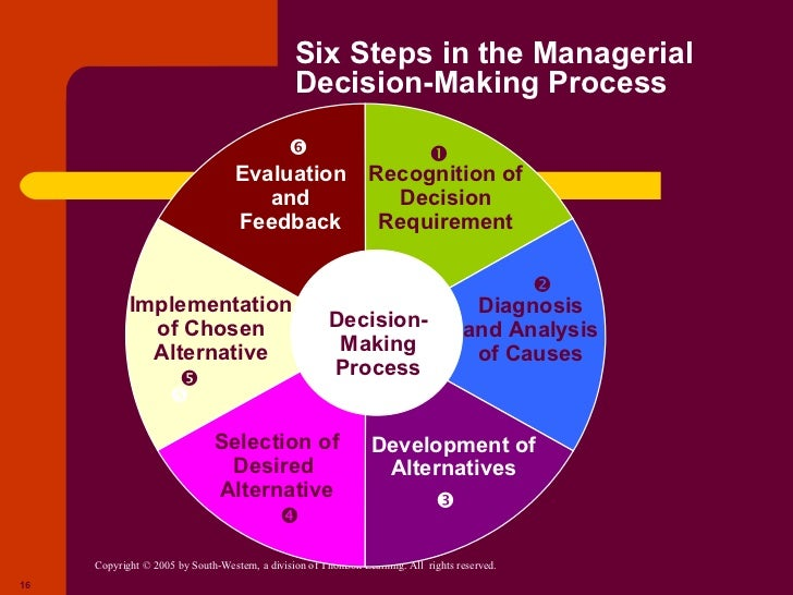decision essay making Explain how each of the five evaluation factors for a secondary source influences its management decision-making value a purpose b scope c authority d audience e.