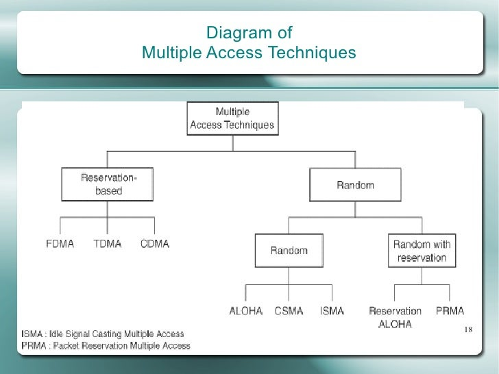 types of multiple access techniques pdf