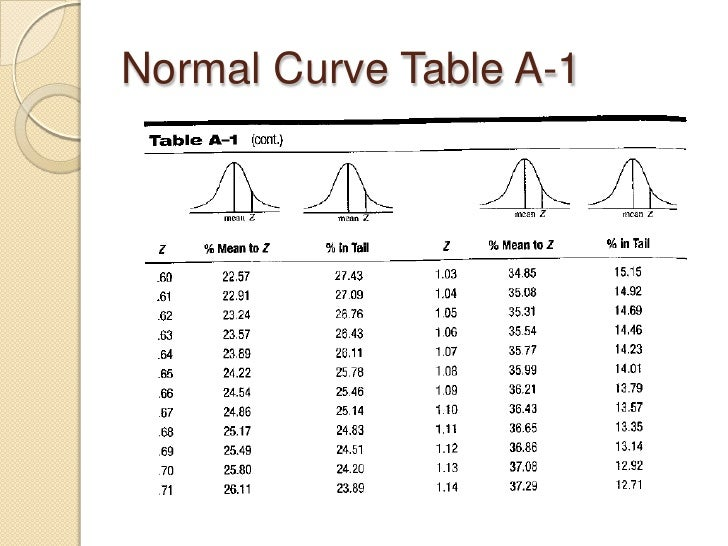Related keywords suggestions for normal curve table for Html table th width percent