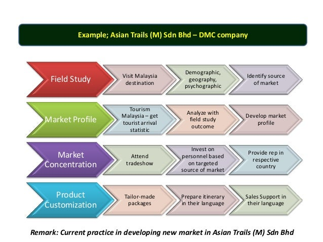 segmentation of music industry Business models in the music industry a dynamic market, a global industry, characterized by many players and fierce competition how does the music industry create, deliver and capture value.