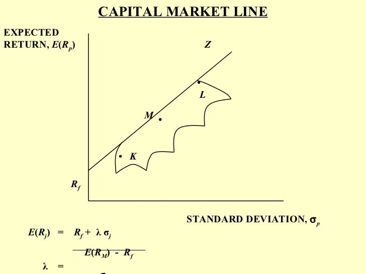 capital market theory Title: efficient capital markets: a review of theory and empirical work created date: 20160806193254z.