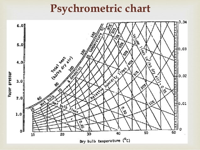 Trane Psychrometric Chart Pdf English Trane Psychometric