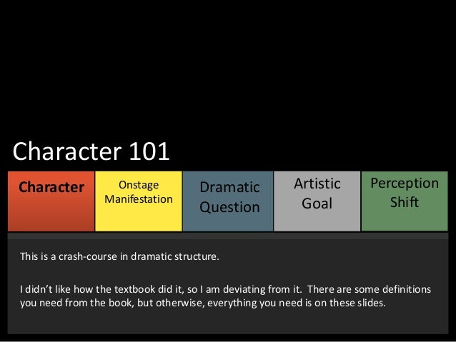 Character 101 Character MODULE  Onstage MODULE Manifestation  ONE  TWO  Dramatic MODULE Question THREE  Artistic MODULE Go...