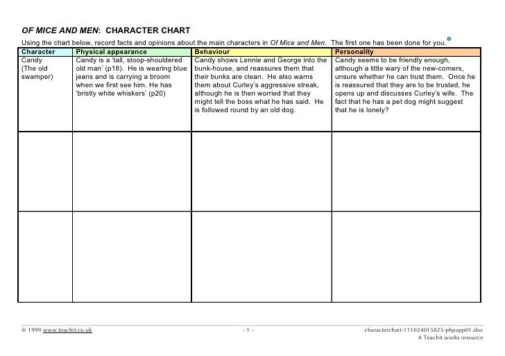 of mice and men essay on characters