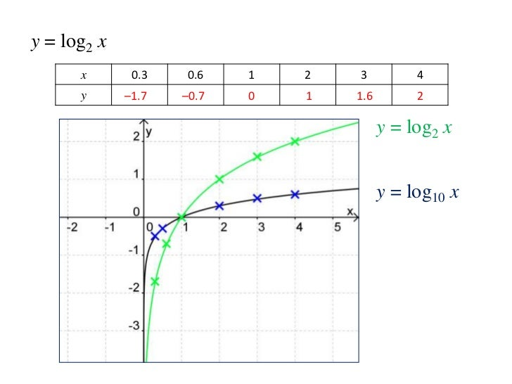 logarithmic graphs