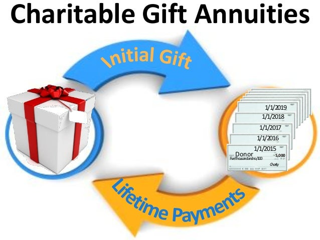 Charitable Gift Annuities