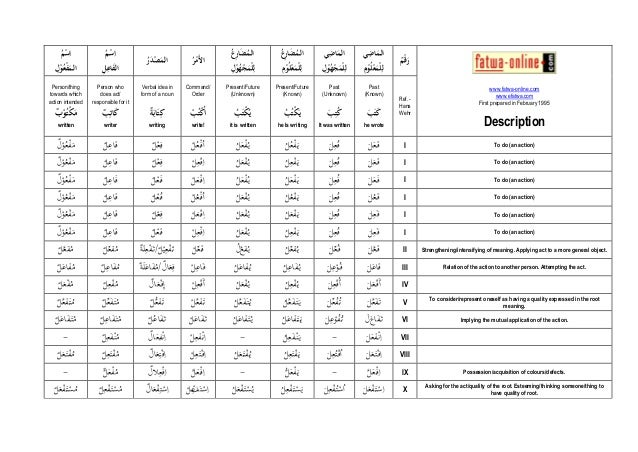 Related Pictures basic arabic verb conjugation chart