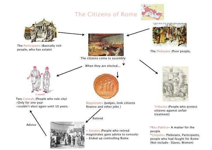 The Citizens of RomeThe Participants (Basically richpeople, who has estate)                                               ...
