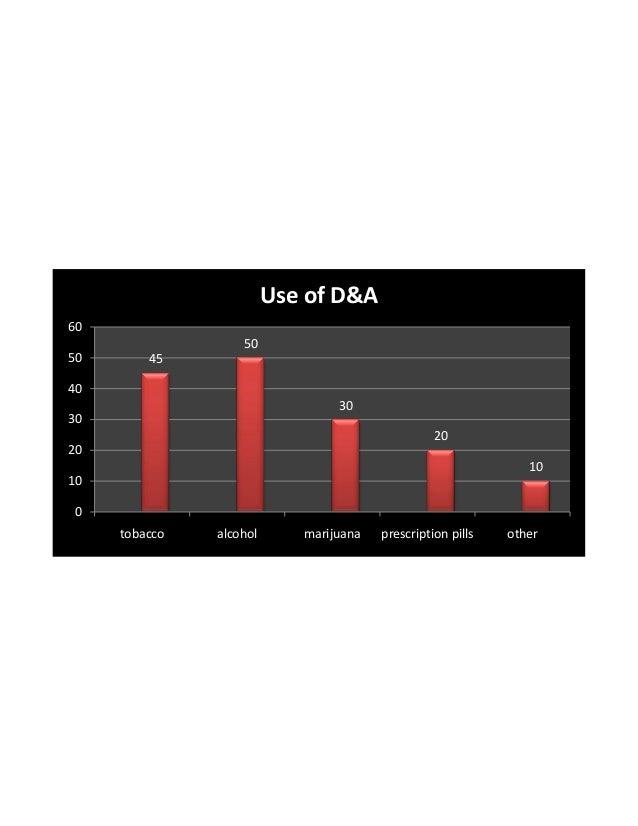 Chart d&a