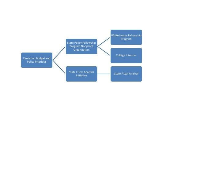 Chart of CBPP Organization