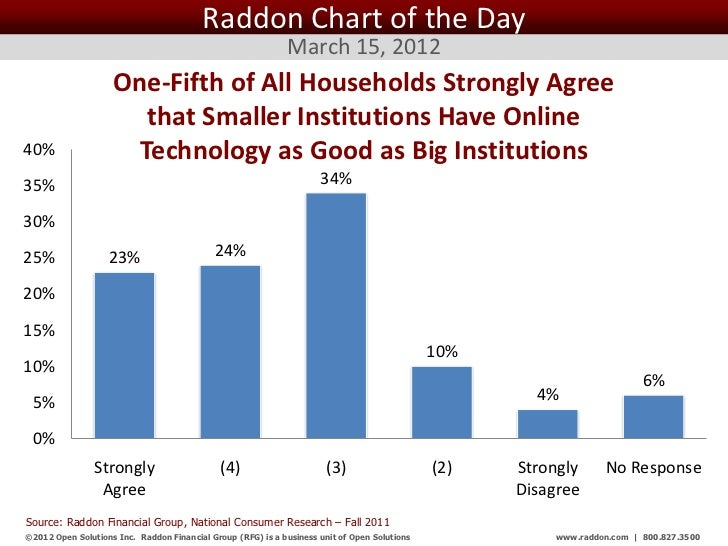Raddon Chart of the Day                                                              March 15, 2012                    One...
