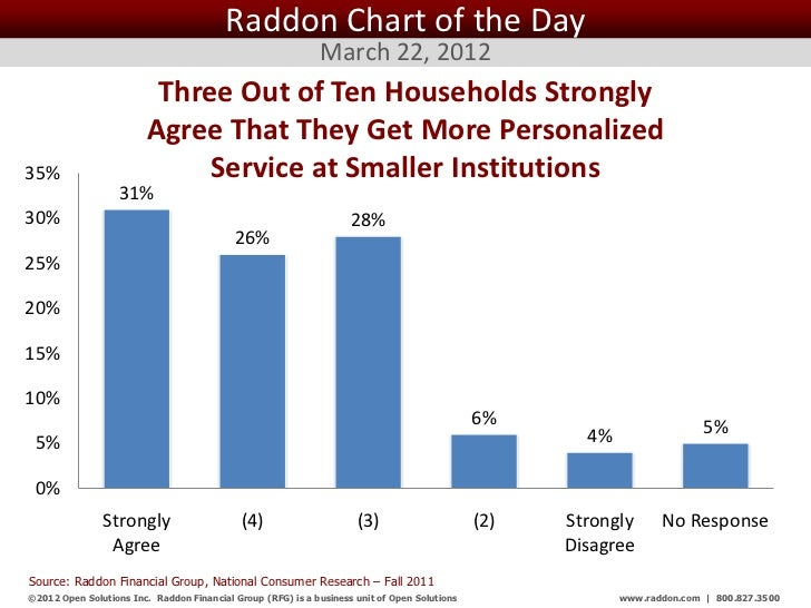 Raddon Chart of the Day March 22, 2012