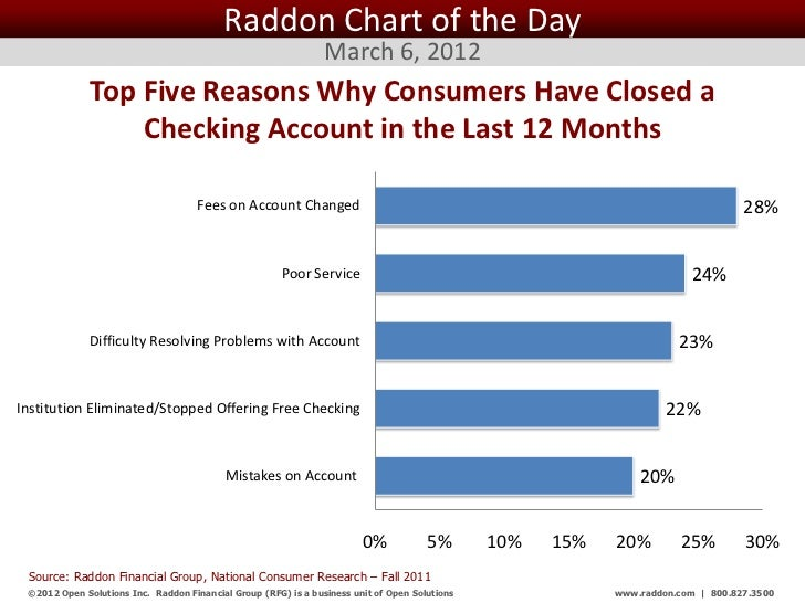 Raddon Chart of the Day March 6, 2012
