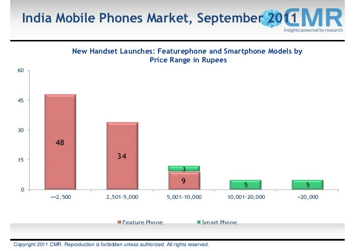 India Mobile Phones Market, September 2011                         New Handset Launches: Featurephone and Smartphone Model...