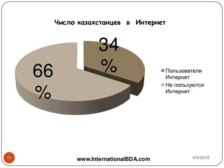 Число казахстанцев в Интернет