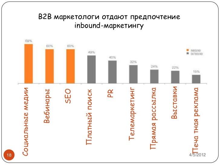 inbound-маркетингу Прямая
