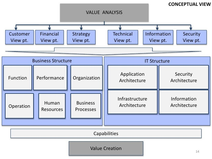 Enterprise Architecture Framework Chase Global Bank