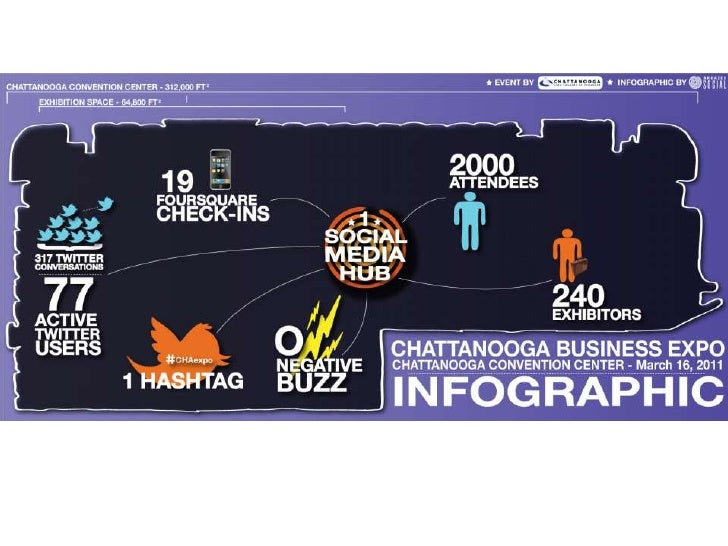 Chattanooga Business Expo Infographic