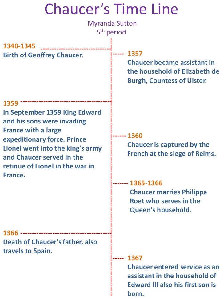 Chaucer's Time Line                                   Myranda Sutton                                     5th period       ...